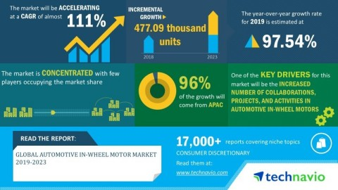 Technavio has announced its latest market research report titled global automotive in-wheel motor market 2019-2023. (Graphic: Business Wire)