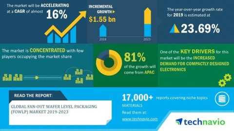 Technavio has announced its latest market research report titled global fan-out wafer level packaging (FOWLP) market 2019-2023. (Graphic: Business Wire)