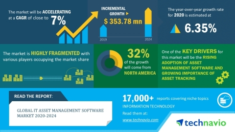 Technavio has announced its latest market research report titled global IT asset management software market 2020-2024. (Graphic: Business Wire)