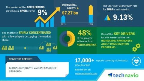 Technavio has announced its latest market research report titled global conjugate vaccines market 2020-2024 (Graphic: Business Wire)