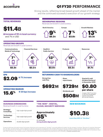 Accenture 1QFY20 Earnings Infographic (Graphic: Business Wire)