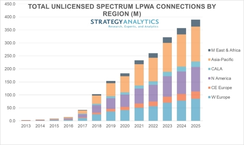 Unlicensed LPWA Connections by Region (in Millions) Source: Strategy Analytics 2019