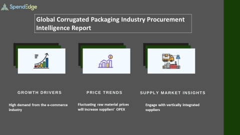 SpendEdge, a global procurement market intelligence firm, has announced the release of its Global Corrugated Packaging Industry - Procurement Intelligence Report. (Graphic: Business Wire)