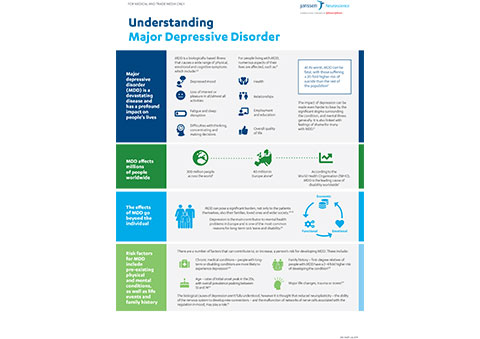About Major Depressive Disorder (MDD)