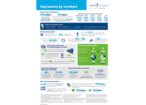 Depression by numbers