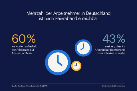 60% der Arbeitnehmer in Deutschland sind auch außerhalb der Arbeitszeit erreichbar, zeigt das Randstad Arbeitsbarometer 4/2019. (Graphic: Business Wire)
