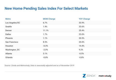 November New Home Pending Sales Index: 10 Select Cities (Graphic: Business Wire)