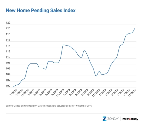 November New Home Pending Sales Index: YOY Change June 2016 - November 2019 (Graphic: Business Wire)