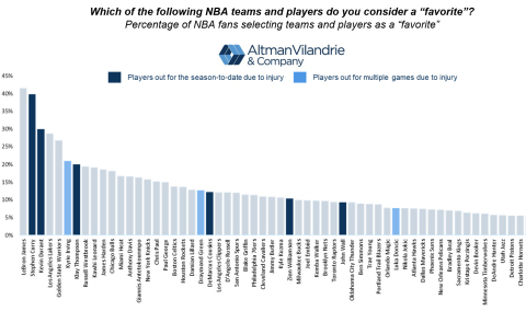Altman Vilandrie & Company research reveals fan favorite NBA players and impact on TV ratings. (Graphic: Business Wire)