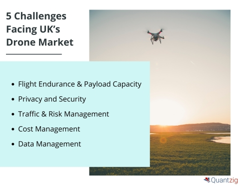 5 Challenges Facing UK's Drone Market (Graphic: Business Wire)