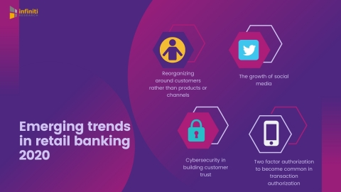 Emerging trends in retail banking 2020. (Graphic: Business Wire)