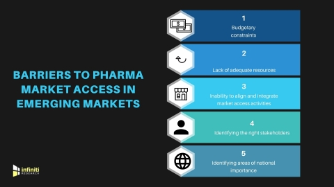 Barriers to pharma market access in emerging markets. (Graphic: Business Wire)