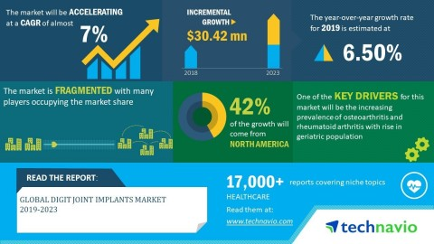 Technavio has announced its latest market research report titled global digit joint implants market 2019-2023 (Graphic: Business Wire)