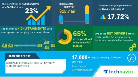Technavio has announced its latest market research report titled global electric vehicle (EV) battery market 2019-2023 (Graphic: Business Wire)