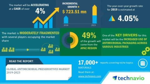 Technavio has announced its latest market research report titled global antimicrobial preservatives market 2019-2023 (Graphic: Business Wire)