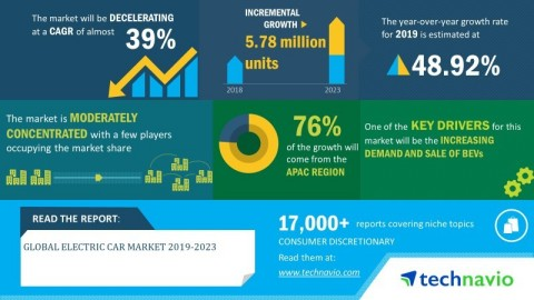 Technavio has announced its latest market research report titled global electric car market 2019-2023 (Graphic: Business Wire)