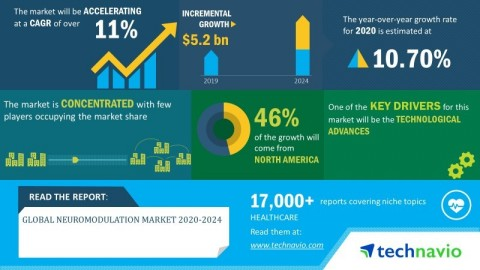 Technavio has announced its latest market research report titled global neuromodulation market 2020-2024 (Graphic: Business Wire)