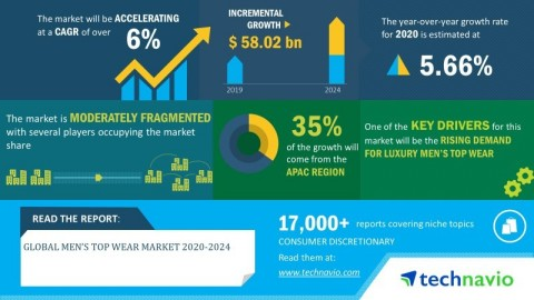 Technavio has announced its latest market research report titled global Men's Top Wear market 2020-2024. (Graphic: Business Wire)