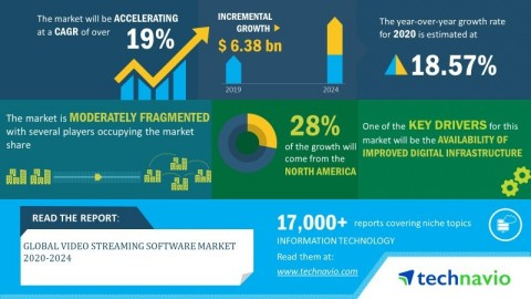Technavio announced its latest market research report titled global video streaming software market 2020-2024 (Graphic: Business Wire)