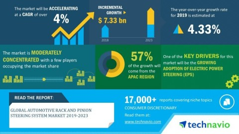 Technavio has announced its latest market research report titled global automotive rack and pinion steering system market 2019-2023. (Graphic: Business Wire)