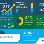 Global Medical Marijuana Market 2018-2022| Evolving Opportunities with Aurora Cannabis and mCig | Technavio