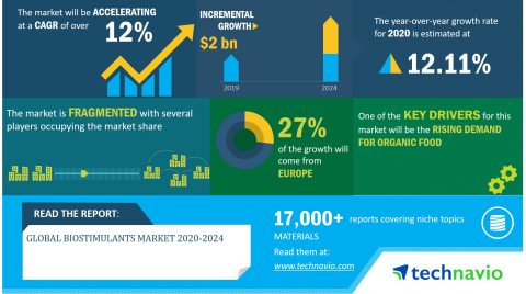 Technavio has announced its latest market research report titled global biostimulants market 2020-2024. (Graphic: Business Wire)