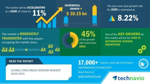 Technavio announced its latest market research report titled global CMOS image sensors market 2020-2024. (Graphic: Business Wire)