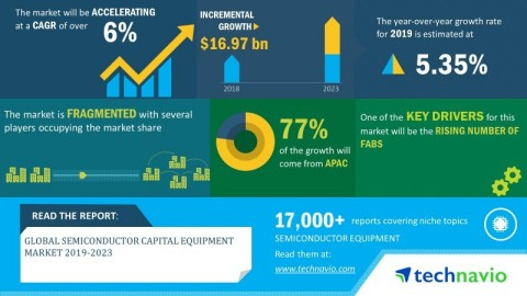 Technavio has announced its latest market research report titled global semiconductor capital equipment market 2019-2023. (Graphic: Business Wire)