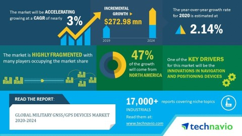 Technavio announced its latest market research report titled global military GNSS/GPS Devices market 2020-2024. (Graphic: Business Wire)