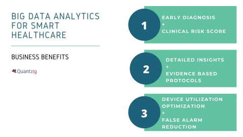 Big Data Analytics for Smart Healthcare: Business Benefits (Graphic: Business Wire)