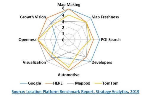 Location Platform Benchmark Report, Source: Strategy Analytics December 2019