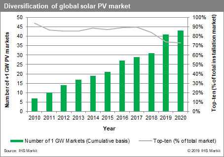 Diversification of the global solar PV market. Source: IHS Markit