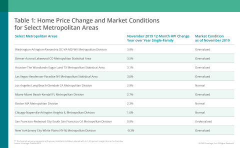 CoreLogic Home Price Change & MCI by Select Metro Area; Nov. 2019 (Graphic: Business Wire)