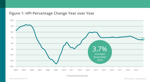 CoreLogic National Home Price Change; Nov. 2019 (Graphic: Business Wire)