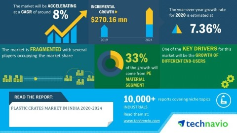 Technavio has announced its latest market research report titled plastic crates market in India 2020-2024. (Graphic: Business Wire)