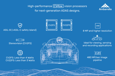 Ambarella unveils CV22FS and CV2FS automotive camera chips for ADAS applications during CES 2020 with endorsements from partners HELLA Aglaia and ZF. (Graphic: Business Wire)