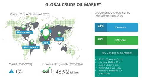 Technavio has announced its latest market research report titled global crude oil market 2020-2024. (Graphic: Business Wire)