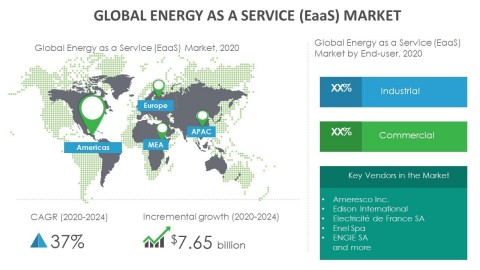 Technavio has announced its latest market research report titled global energy as a service (EaaS) market 2019-2023. (Graphic: Business Wire)