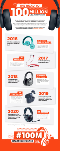 Road to 100 Million JBL Headphones sold (Graphic: Business Wire)