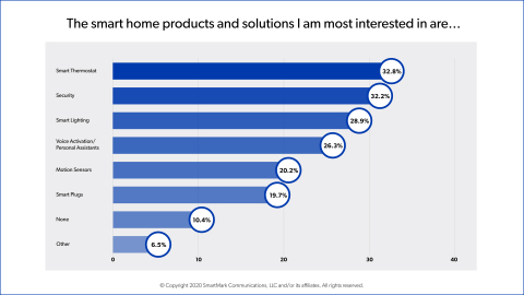 New survey from SmartEnergy IP says consumers are more interested in smart thermostats than other smart home products on the market. According to research firm: This could be a game changer for the energy and utilities industry. (Graphic: Business Wire)
