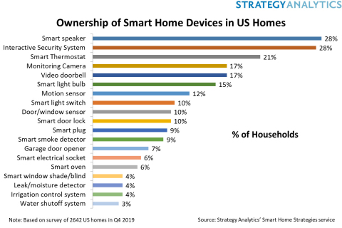 Ownership of Smart Home Devices in US Homes. Source: Strategy Analytics 2019 (Graphic: Business Wire)