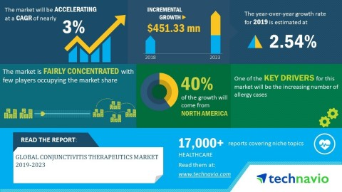 Technavio has announced its latest market research report titled global conjunctivitis therapeutics market 2019-2023. (Graphic: Business Wire)