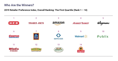 The top grocery retailers in the U.S., according to the 2020 dunnhumby Retailer Preference Index (Graphic: Business Wire)