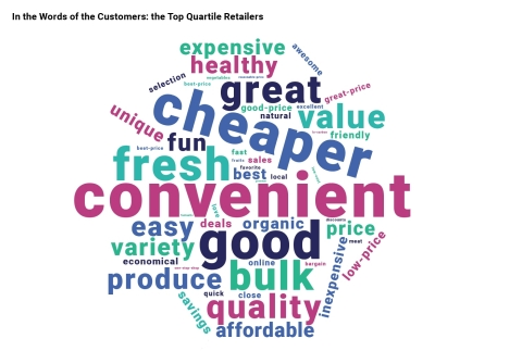 "Consumers have spoken! ""Convenient"" is the word most used to describe the top-ranked U.S. grocers in the 2020 dunnhumby Retailer Preference Index (Graphic: Business Wire)"