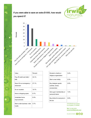 How would you spend a saved $1,000? 40% of Americans say they'd save or pay down debt...and 1% said they'd buy drinks for everyone in the bar. Irwin Naturals asked a random sample of 1,000 Americans through an online survey via the Drive Research national panel. Respondents were asked how they would spend an extra saved $1,000. The responses were statistically reliable and representative of the general adult population in the U.S. (Graphic: Business Wire)