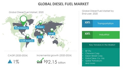 Technavio has announced its latest market research report titled global diesel fuel market 2020-2024. (Graphic: Business Wire)