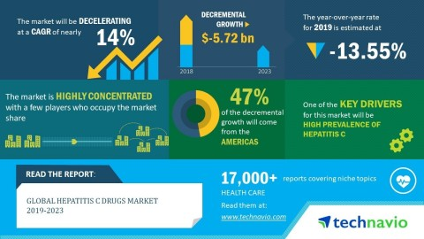 Technavio has announced its latest market research report titled global hepatitis C drugs market 2019-2023. (Graphic: Business Wire)