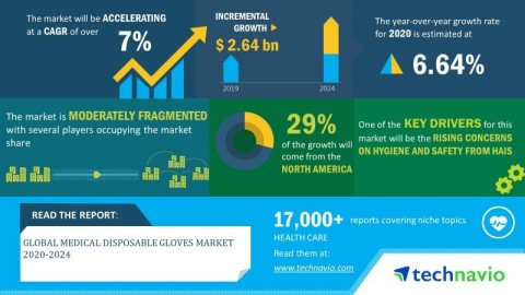 Technavio has announced its latest market research report titled global medical disposable gloves market 2020-2024. (Graphic: Business Wire)