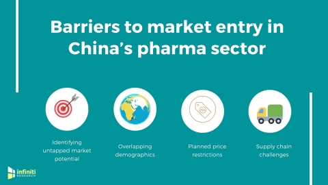 Barriers to market entry in China's pharma sector (Graphic: Business Wire)