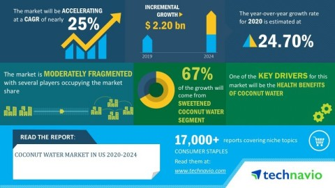 Technavio has announced its latest market research report titled coconut water market in US 2020-2024 (Graphic: Business Wire)